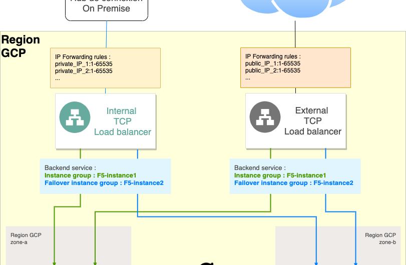 Load Balancer  : le projet